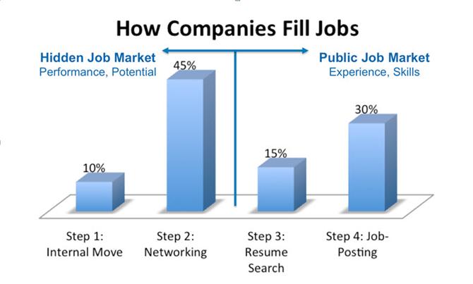 how companies fill jobs